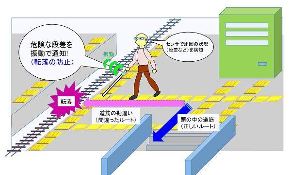 株式会社マリスの視覚障害者用歩行アシスト機器イメージ図